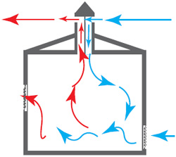 investigation on the buoyancy driven ventilation Numerical investigation of the ventilation performance of  impact of computational domain on the prediction of buoyancy-driven ventilation  anziam journal.