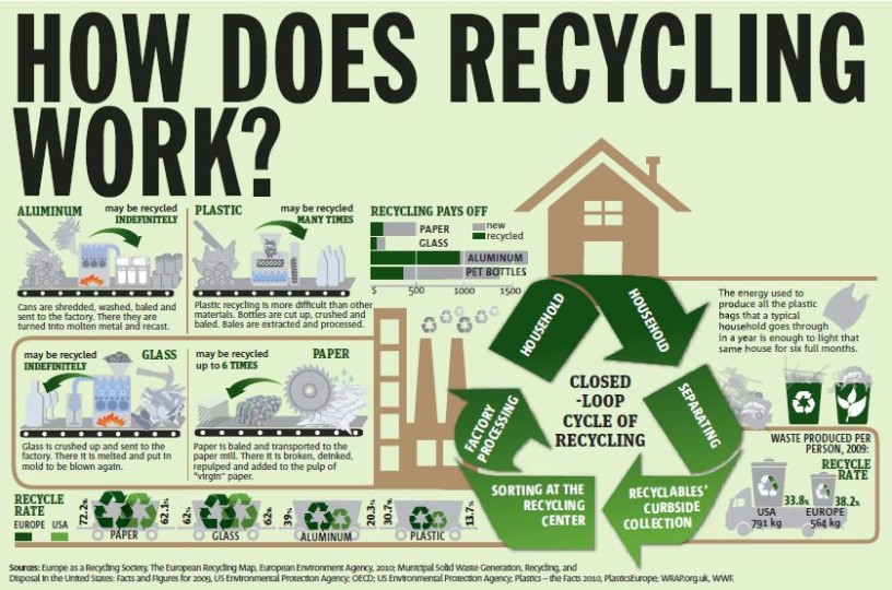 How does recycling of paper help us