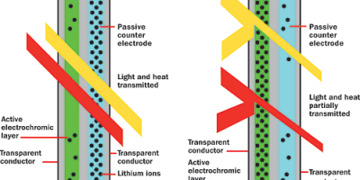 Thank you to Architectural Record for this info-graphic of electro-chromic glass.